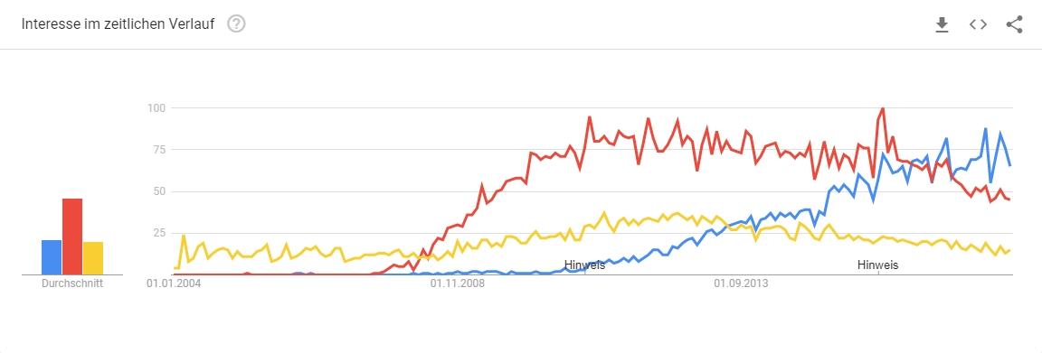 Vergleich von Shopware, Magento und Oxid in Google Trends